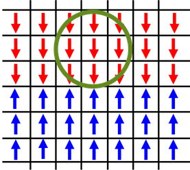 2D Ising model