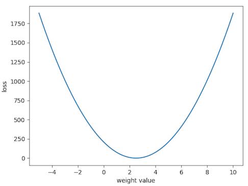 linerar regression loss surface