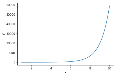 exponential relationship for linear regression