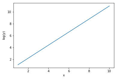 linear feature selection from exponential relation
