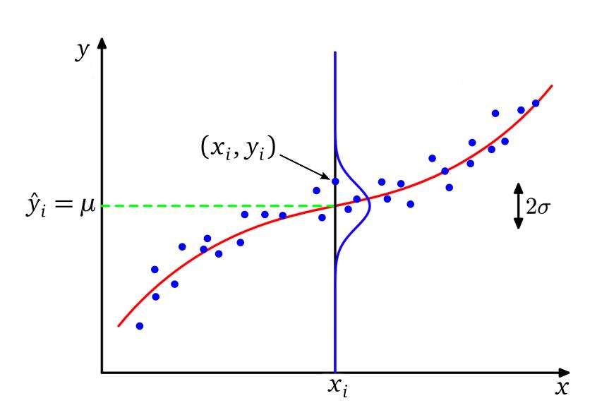 Gaussian assumption for linear regression
