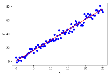 Solution from linear regression model