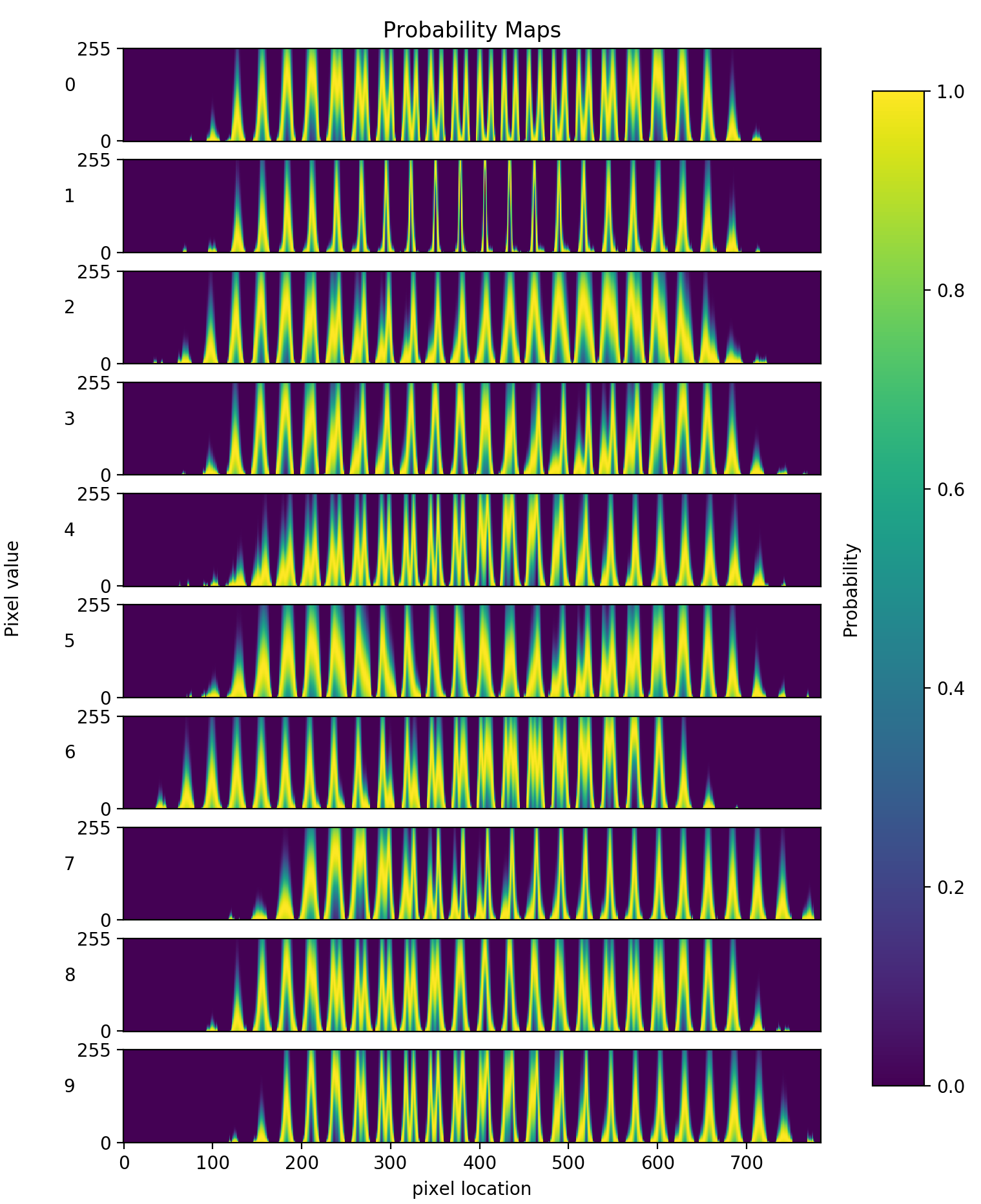 Likelihood of pixel occurrence for each digit, 0–9